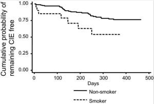 Røyking øker risikoen for hornhinnebetennelse